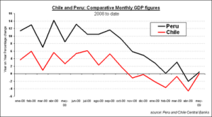 Chile and Peru GDP