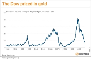 Dow Jones historical chart valued in gold