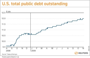 US public debt outstanding