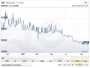 US$ vs Peruvian Nuevo Sol - 1 year chart