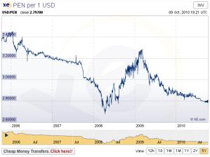 US$ vs Peruvian Nuevo Sol - 5 year chart
