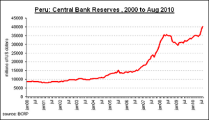 Peru foreign currency reserves